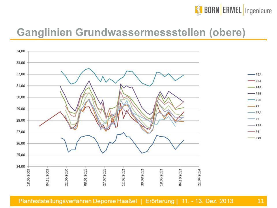 11 Planfeststellungsverfahren Deponie Haaßel | Erörterung | 11. - 13. Dez. 2013 Ganglinien Grundwassermessstellen (obere)