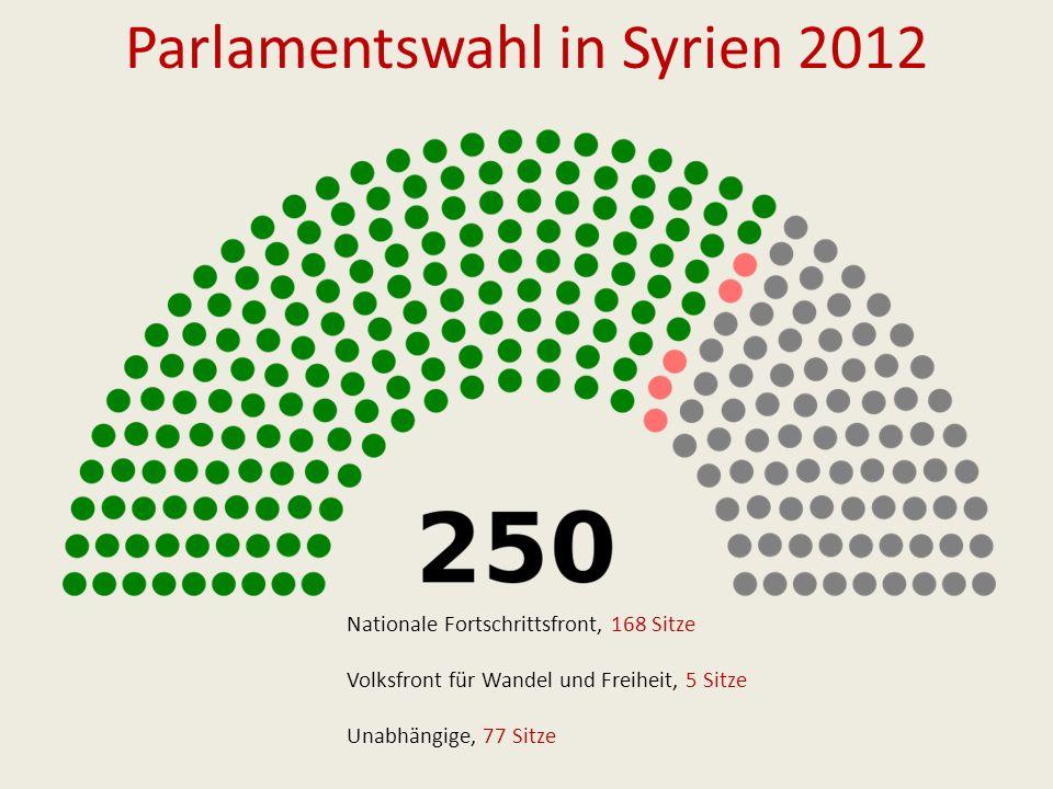 Parlamentswahl in Syrien 2012 Nationale Fortschrittsfront, 168 Sitze Volksfront für Wandel und Freiheit, 5 Sitze Unabhängige, 77 Sitze