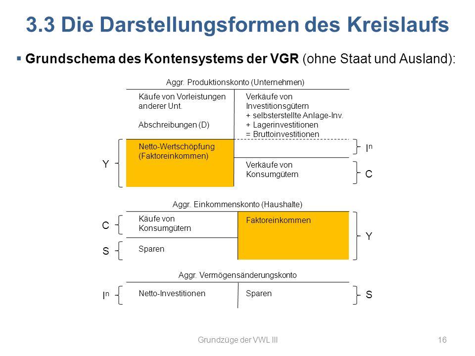 Aggr. Vermögensänderungskonto Aggr. Einkommenskonto (Haushalte) 16 3.3 Die Darstellungsformen des Kreislaufs Aggr. Produktionskonto (Unternehmen) Y C