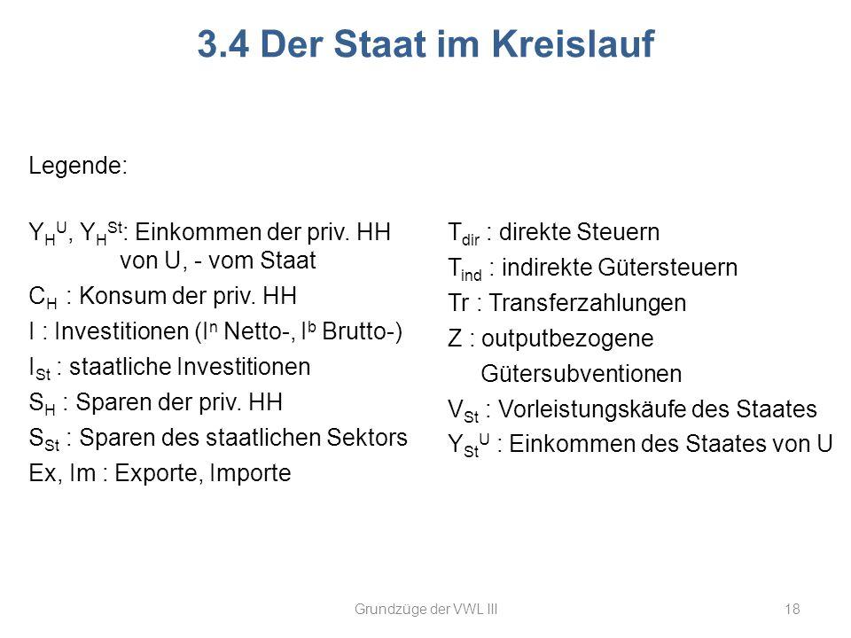 18 3.4 Der Staat im Kreislauf Grundzüge der VWL III T dir : direkte Steuern T ind : indirekte Gütersteuern Tr : Transferzahlungen Z : outputbezogene G