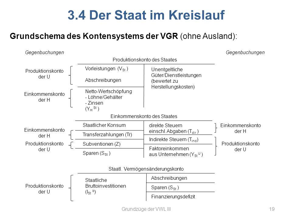 Staatl. Vermögensänderungskonto Einkommenskonto des Staates 19 3.4 Der Staat im Kreislauf Produktionskonto des Staates Grundzüge der VWL III Grundsche