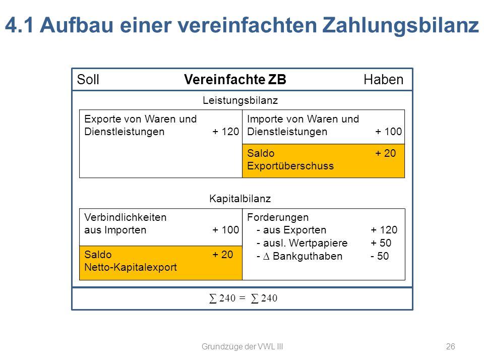 26 4.1 Aufbau einer vereinfachten Zahlungsbilanz Leistungsbilanz Exporte von Waren und Dienstleistungen+ 120 Kapitalbilanz Verbindlichkeiten aus Impor