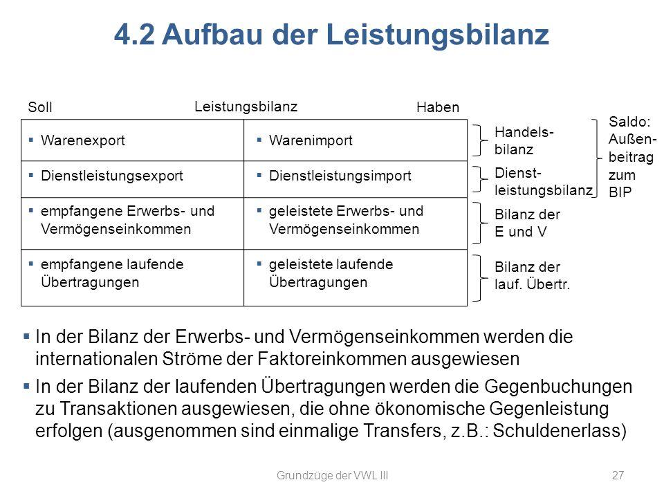 27 4.2 Aufbau der Leistungsbilanz Leistungsbilanz Warenexport Dienstleistungsexport empfangene Erwerbs- und Vermögenseinkommen empfangene laufende Übe