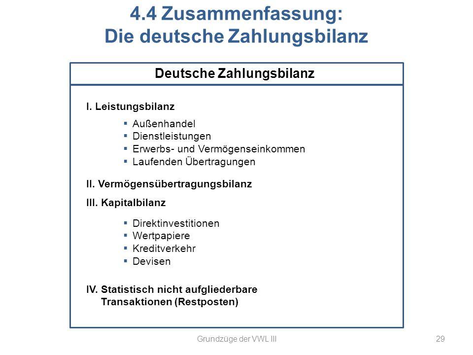 Außenhandel Dienstleistungen Erwerbs- und Vermögenseinkommen Laufenden Übertragungen 29 4.4 Zusammenfassung: Die deutsche Zahlungsbilanz I. Leistungsb