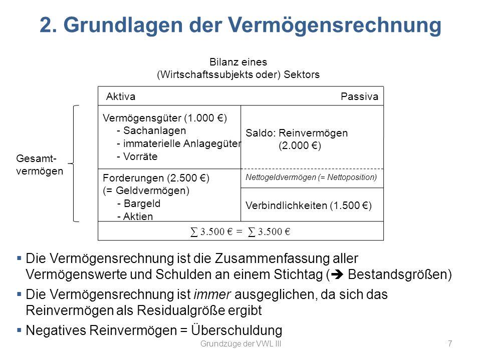 2. Grundlagen der Vermögensrechnung 7Grundzüge der VWL III Bilanz eines (Wirtschaftssubjekts oder) Sektors AktivaPassiva Vermögensgüter (1.000 ) - Sac