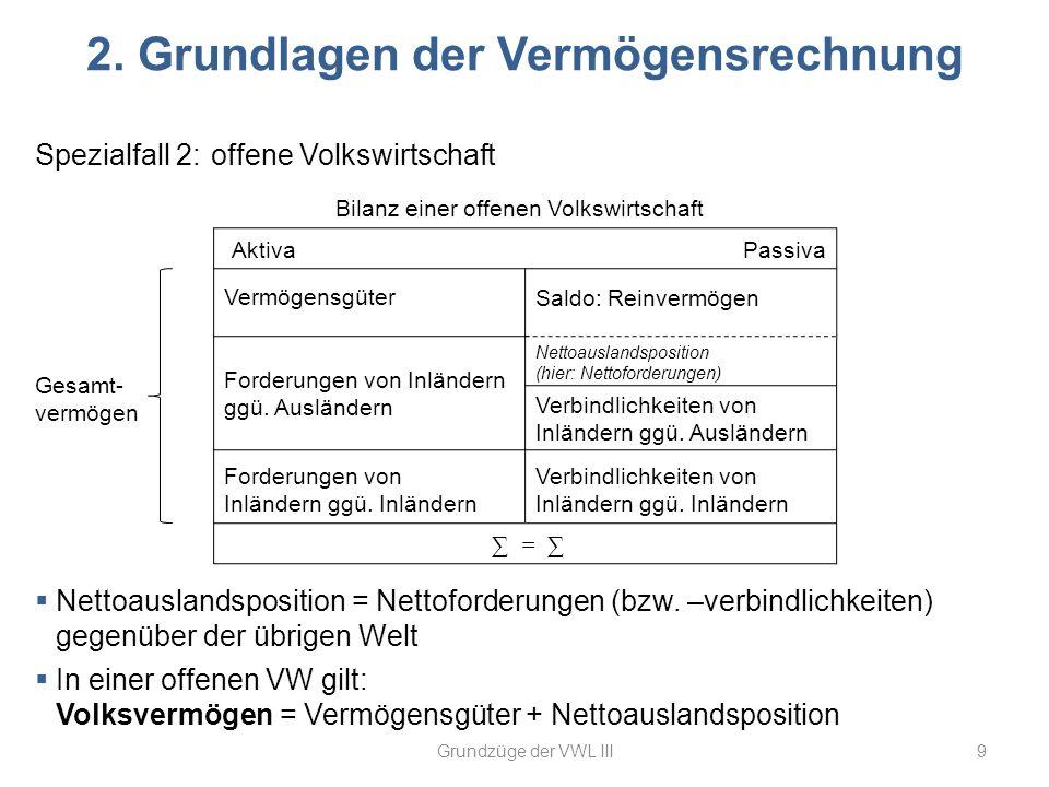 Verbindlichkeiten von Inländern ggü. Ausländern 2. Grundlagen der Vermögensrechnung 9Grundzüge der VWL III Spezialfall 2: offene Volkswirtschaft Bilan