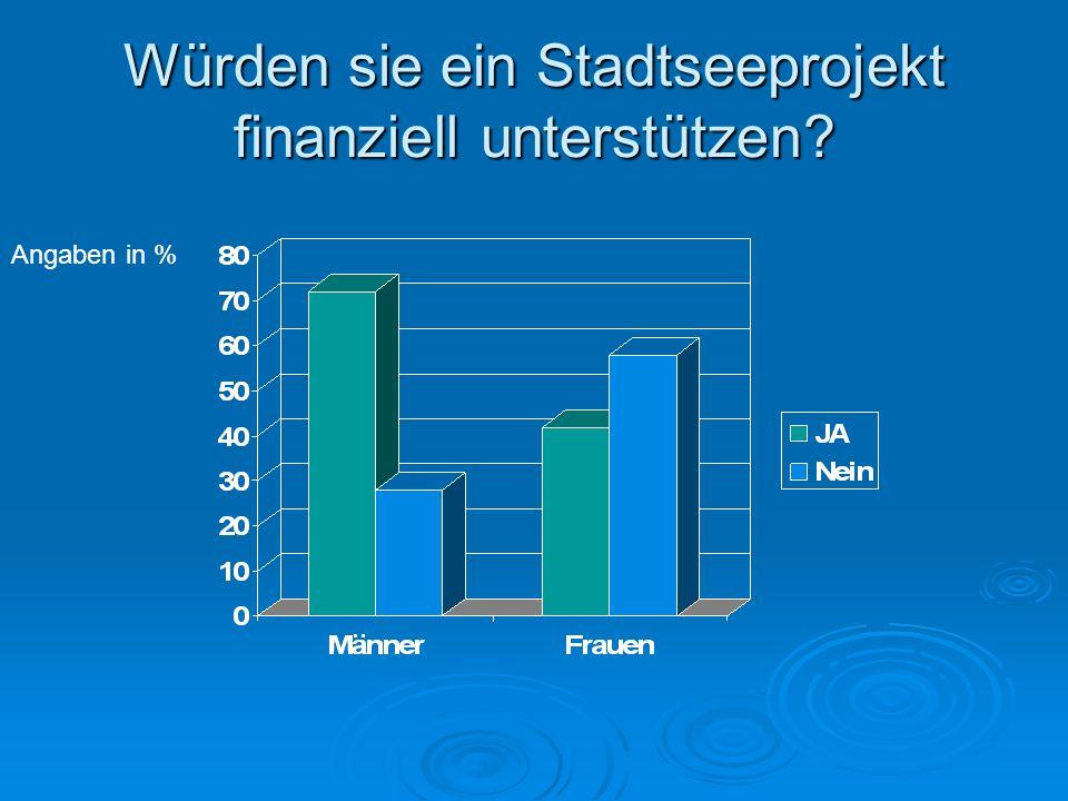 Würden sie ein Stadtseeprojekt finanziell unterstützen Angaben in %