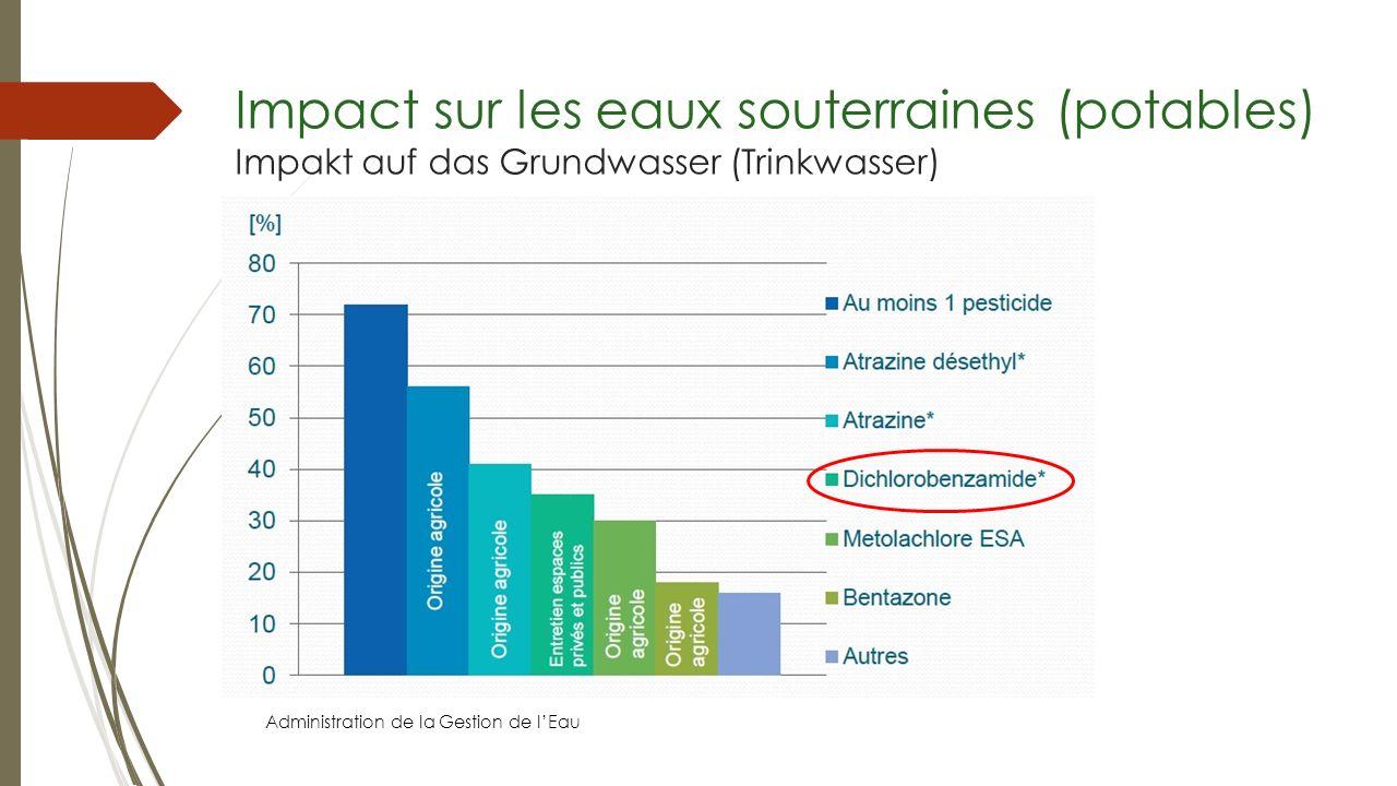 Impact sur les eaux souterraines (potables) Impakt auf das Grundwasser (Trinkwasser) Administration de la Gestion de lEau