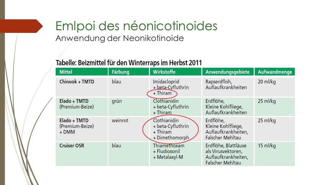 Emlpoi des néonicotinoides Anwendung der Neonikotinoide