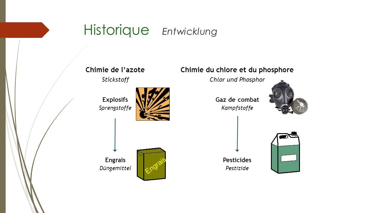 Historique Entwicklung Chimie de lazote Stickstoff Chimie du chlore et du phosphore Chlor und Phosphor Explosifs Sprengstoffe Gaz de combat Kampfstoff