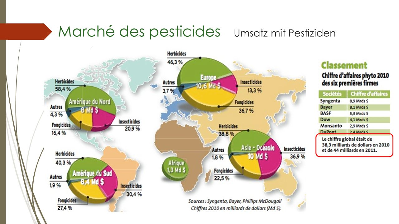 Marché des pesticides Umsatz mit Pestiziden