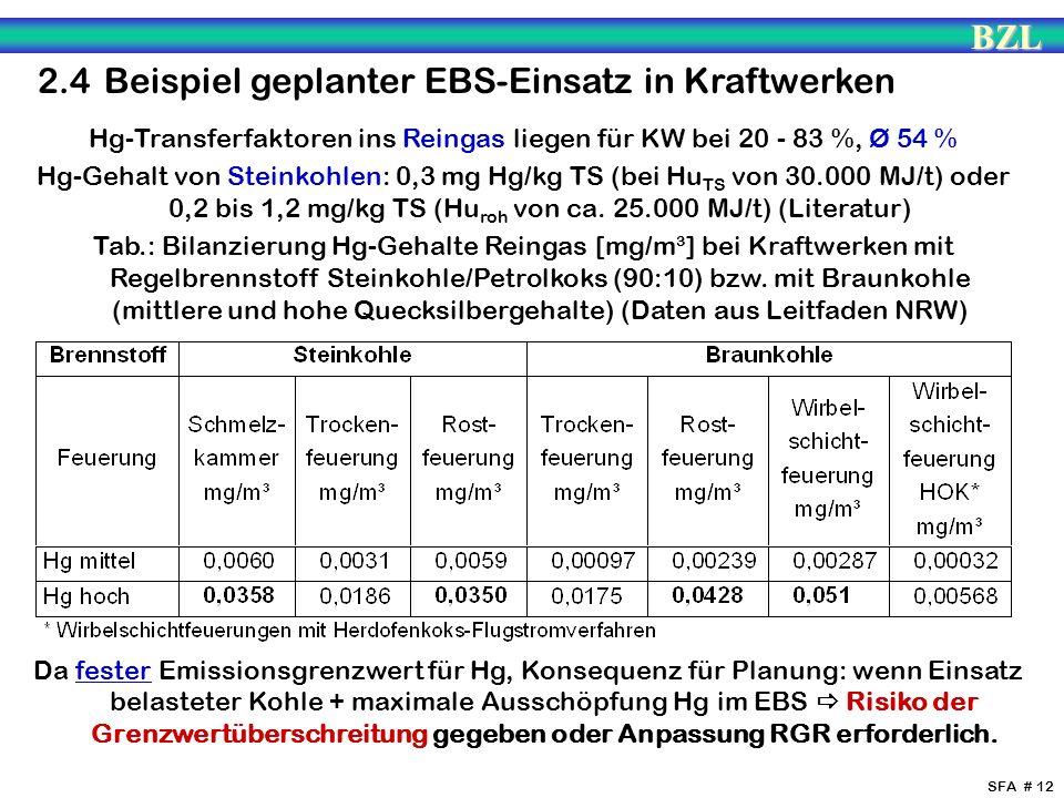 BZL SFA # 12 2.4 Beispiel geplanter EBS-Einsatz in Kraftwerken Hg-Transferfaktoren ins Reingas liegen für KW bei 20 - 83 %, Ø 54 % Hg-Gehalt von Stein