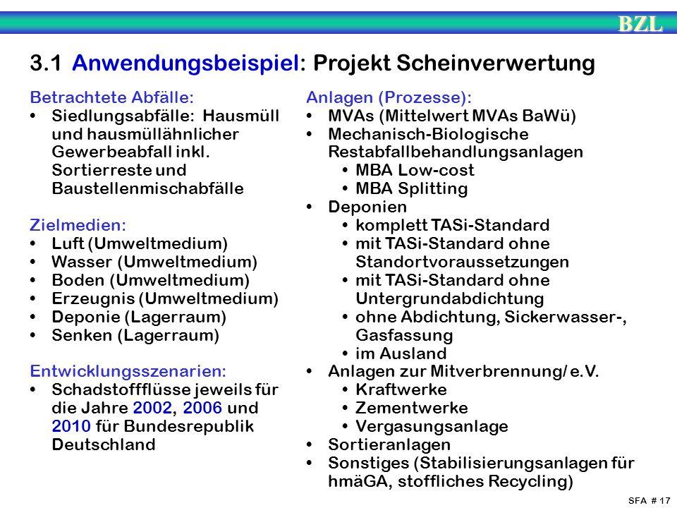 BZL SFA # 17 3.1 Anwendungsbeispiel: Projekt Scheinverwertung Betrachtete Abfälle: Siedlungsabfälle: Hausmüll und hausmüllähnlicher Gewerbeabfall inkl
