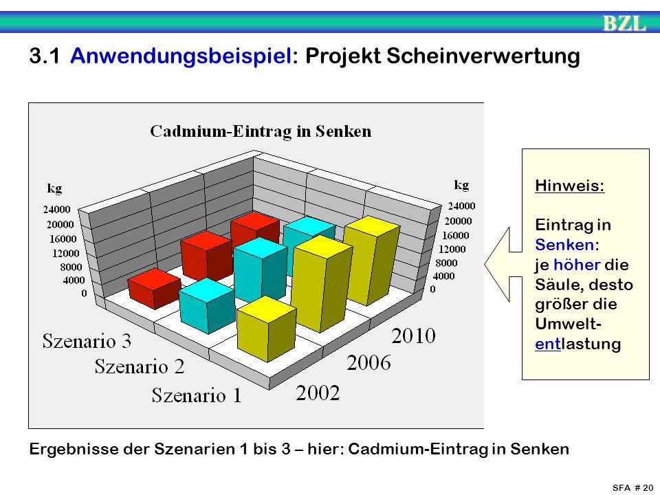 BZL SFA # 20 Ergebnisse der Szenarien 1 bis 3 – hier: Cadmium-Eintrag in Senken Hinweis: Eintrag in Senken: je höher die Säule, desto größer die Umwel