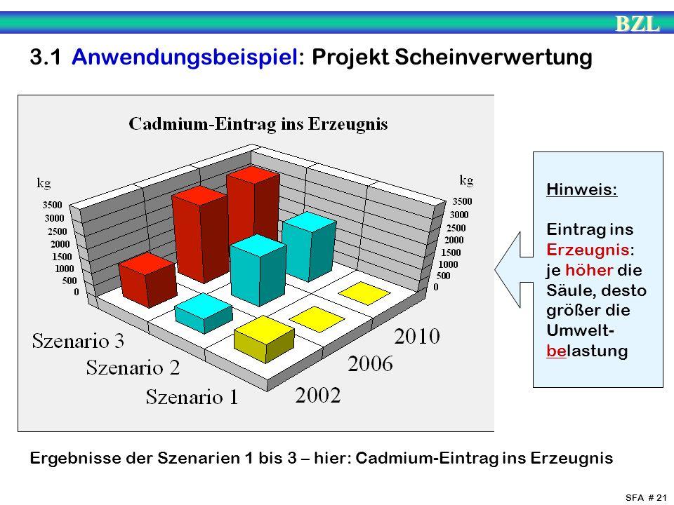 BZL SFA # 21 Ergebnisse der Szenarien 1 bis 3 – hier: Cadmium-Eintrag ins Erzeugnis Hinweis: Eintrag ins Erzeugnis: je höher die Säule, desto größer d
