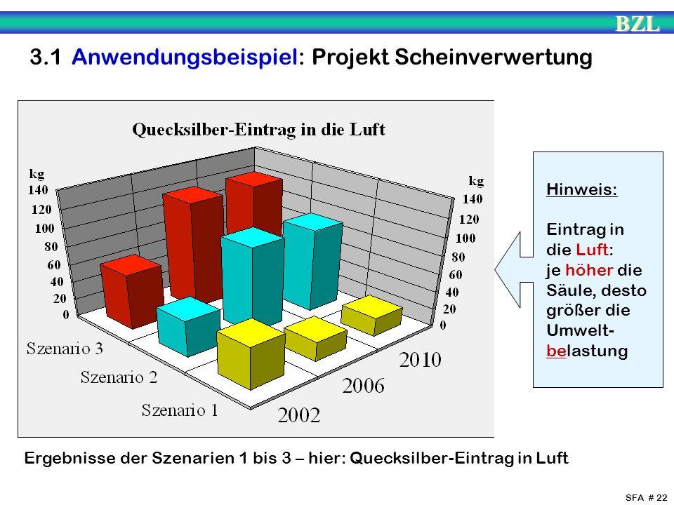 BZL SFA # 22 Ergebnisse der Szenarien 1 bis 3 – hier: Quecksilber-Eintrag in Luft Hinweis: Eintrag in die Luft: je höher die Säule, desto größer die U
