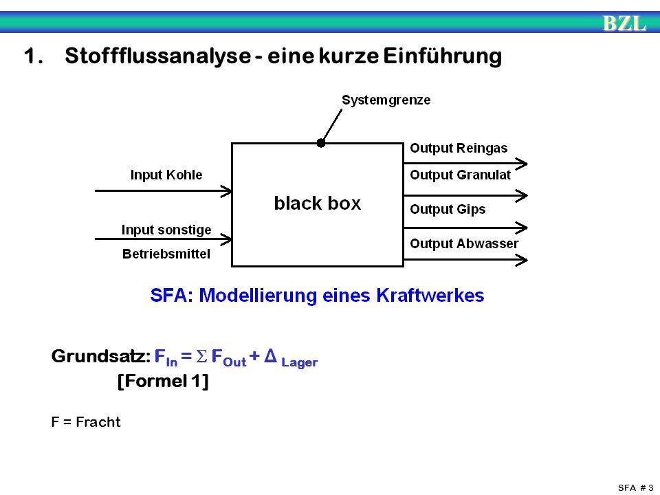 BZL SFA # 3 1. Stoffflussanalyse - eine kurze Einführung Grundsatz: F In = F Out + Δ Lager [Formel 1] F = Fracht