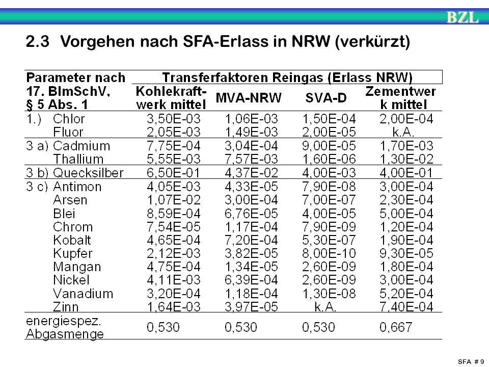 BZL SFA # 9 2.3 Vorgehen nach SFA-Erlass in NRW (verkürzt)