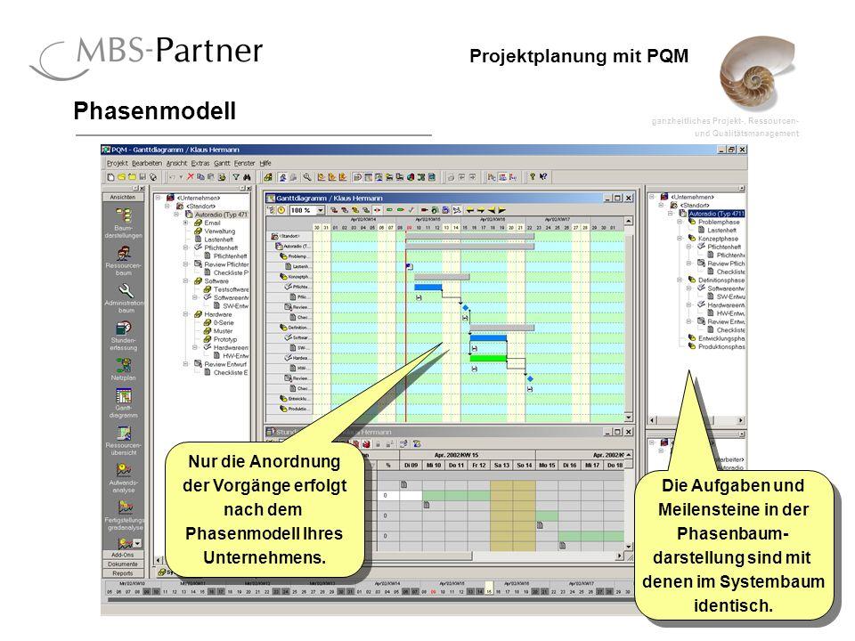 ganzheitliches Projekt-, Ressourcen- und Qualitätsmanagement 41 Projektplanung mit PQM Phasenmodell Die Aufgaben und Meilensteine in der Phasenbaum- d