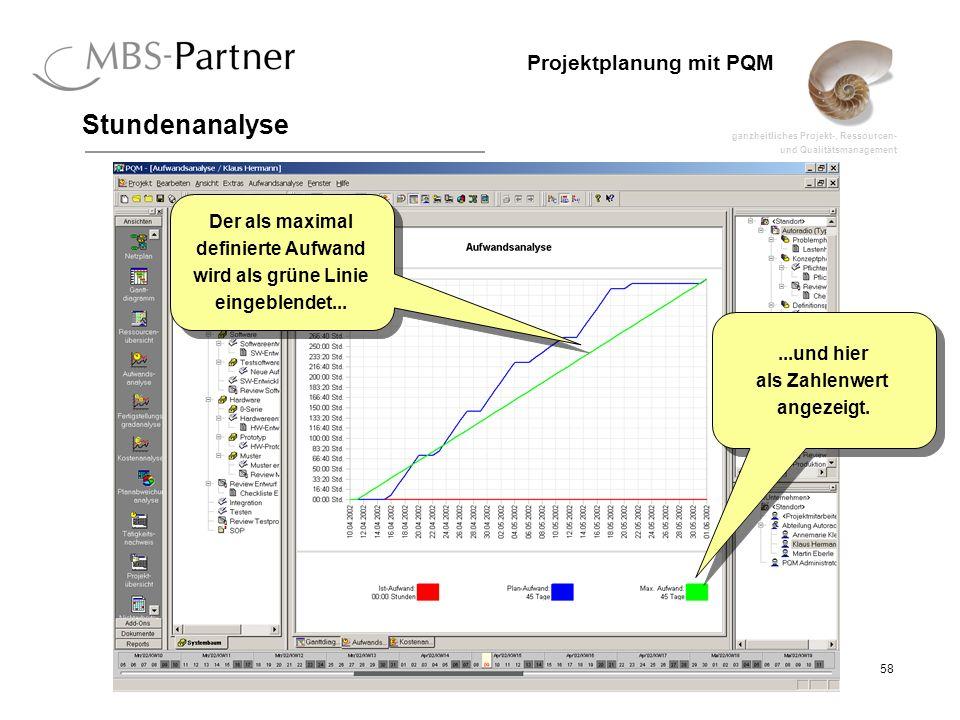 ganzheitliches Projekt-, Ressourcen- und Qualitätsmanagement 58 Projektplanung mit PQM Stundenanalyse Der als maximal definierte Aufwand wird als grün