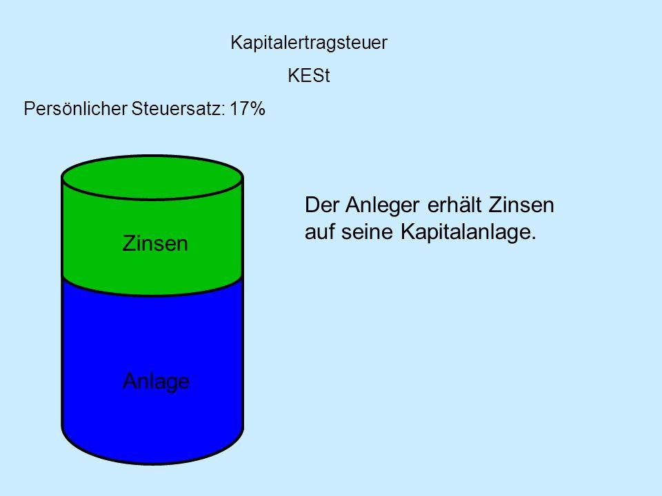 Kapitalertragsteuer KESt Persönlicher Steuersatz: 17% Zinsen Anlage Der Anleger erhält Zinsen auf seine Kapitalanlage.