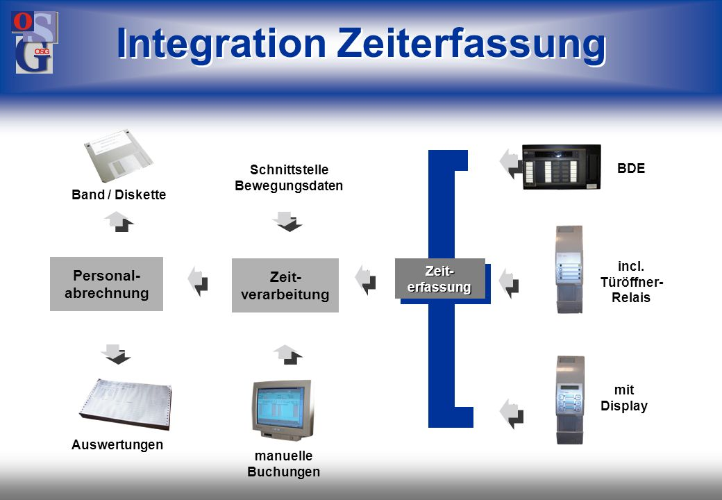 OSG 33 Zeiterfassung (C) OSG Organisations_Systeme GmbH, Stuttgart PAS