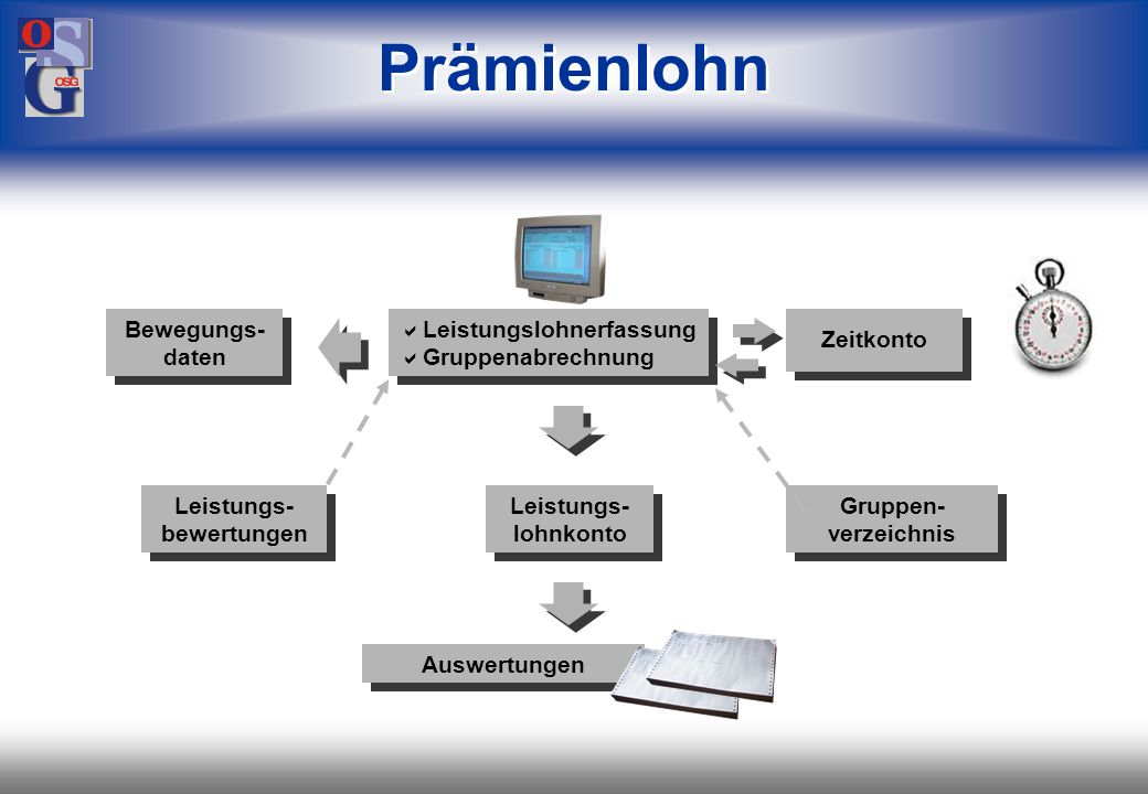 OSG 51 Prämienlohn (C) OSG Organisations_Systeme GmbH, Stuttgart PAS