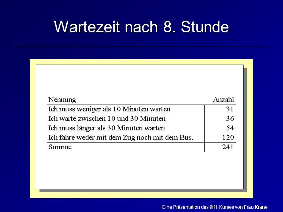 Eine Präsentation des 9if1-Kurses von Frau Krane Wartezeit nach 8. Stunde