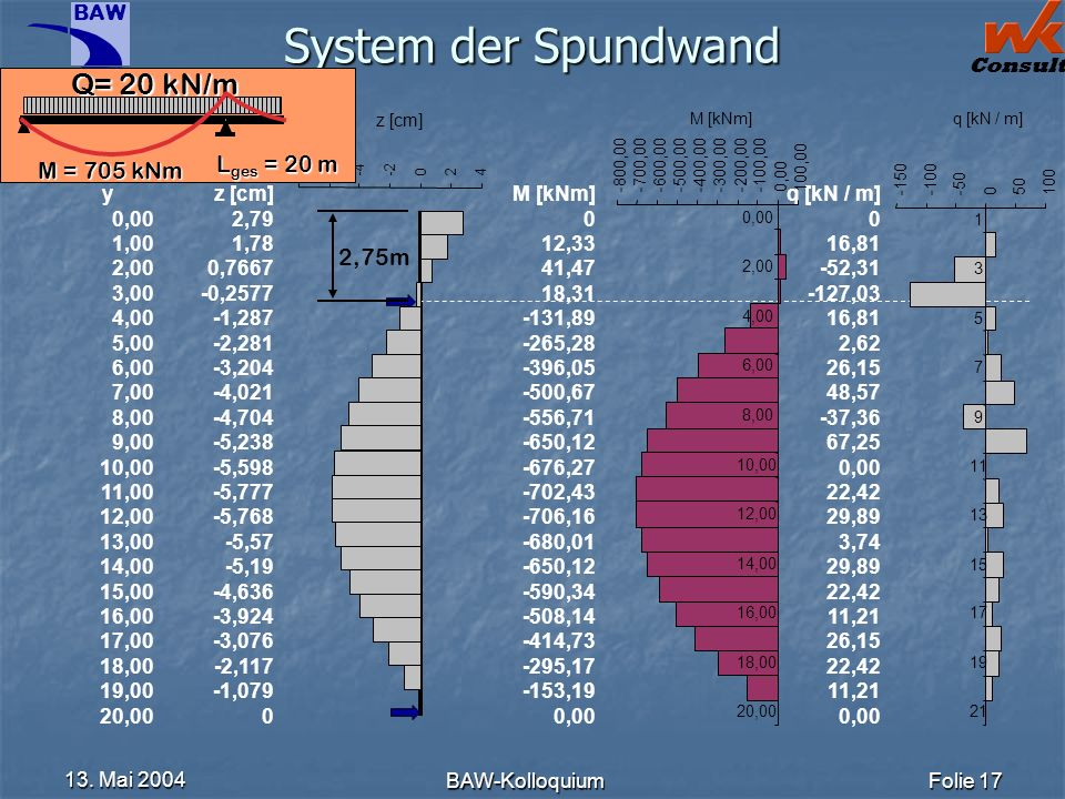 BAW Consult 13. Mai 2004 BAW-KolloquiumFolie 17 System der Spundwand y 0,00 1,00 2,00 3,00 4,00 5,00 6,00 7,00 8,00 9,00 10,00 11,00 12,00 13,00 14,00