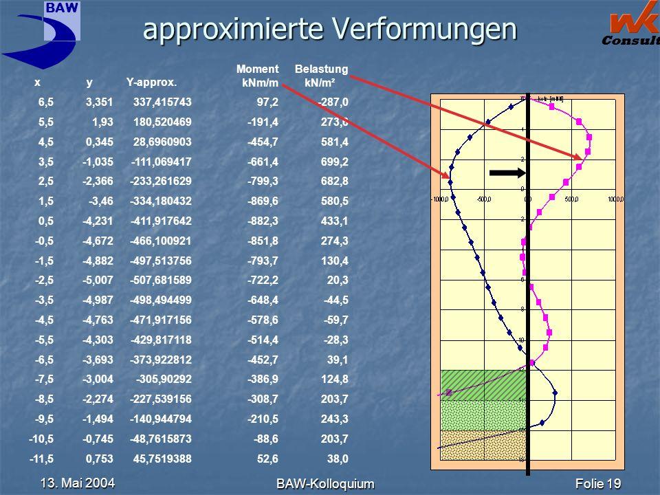BAW Consult 13. Mai 2004 BAW-KolloquiumFolie 19 approximierte Verformungen xyY-approx. Moment kNm/m Belastung kN/m² 6,53,351337,41574397,2-287,0 5,51,