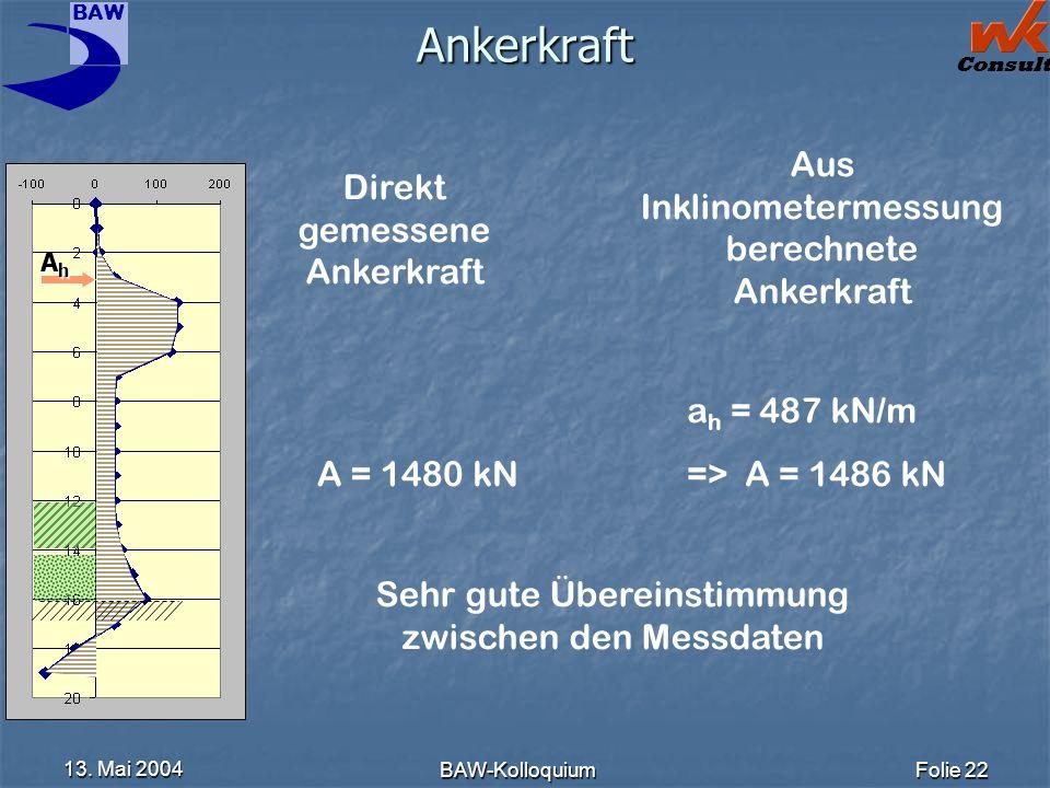 BAW Consult 13. Mai 2004 BAW-KolloquiumFolie 22 Ankerkraft Direkt gemessene Ankerkraft Aus Inklinometermessung berechnete Ankerkraft a h = 487 kN/m =>