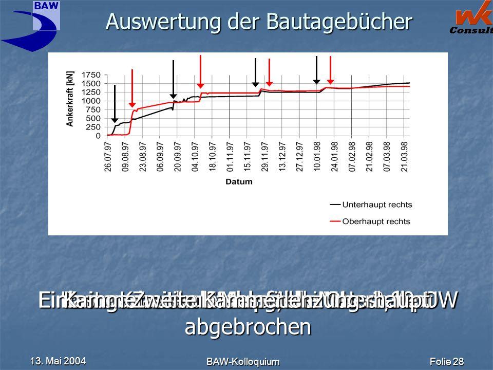 BAW Consult 13. Mai 2004 BAW-KolloquiumFolie 28 Auswertung der Bautagebücher Kammeraushub Messstelle Unterhaupt Erste Kammerlenzung, bei NN –3,90m abg