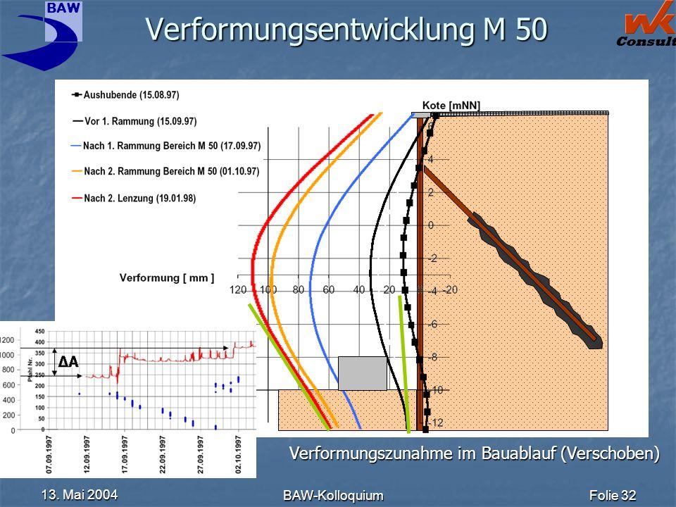 BAW Consult 13. Mai 2004 BAW-KolloquiumFolie 32 Verformungsentwicklung M 50 Verformungszunahme im Bauablauf (Verschoben)
