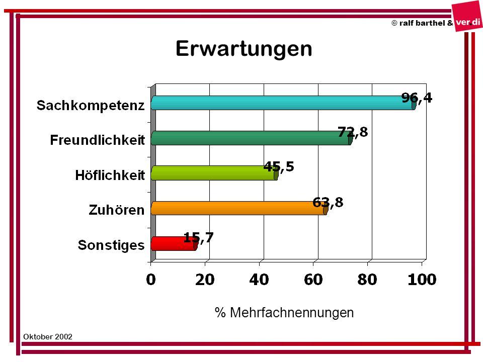 © ralf barthel & Oktober 2002 Erwartungen % Mehrfachnennungen