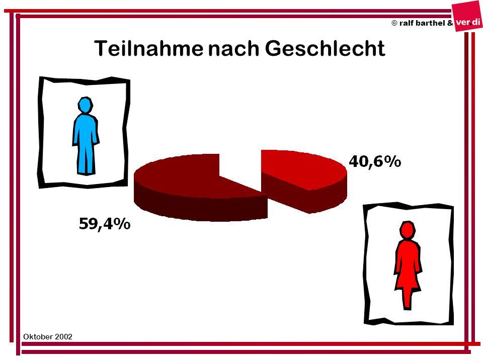 Teilnahme nach Berufsgruppen © ralf barthel & Oktober 2002 Angaben in Prozent