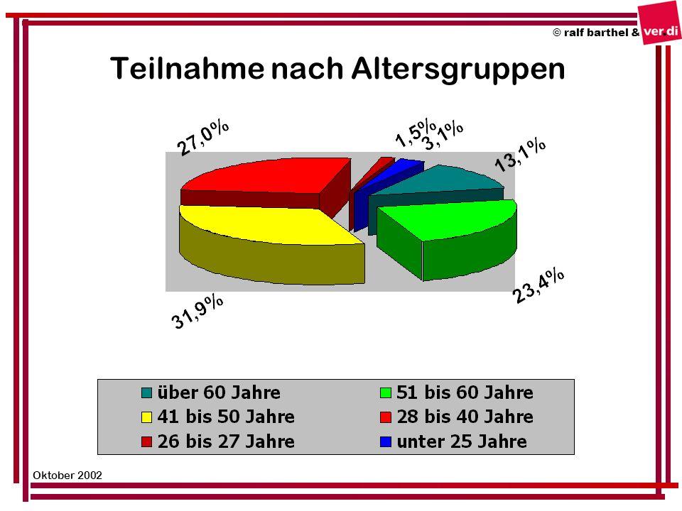 Teilnahme nach Altersgruppen © ralf barthel & Oktober 2002