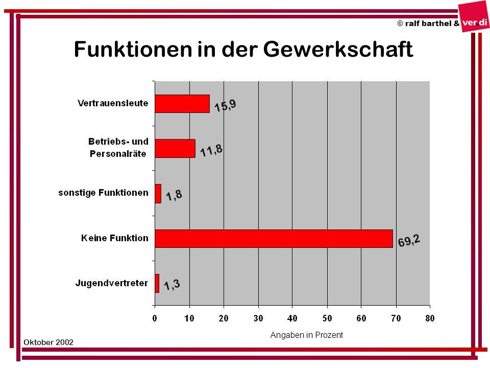 Funktionen in der Gewerkschaft © ralf barthel & Oktober 2002 Angaben in Prozent