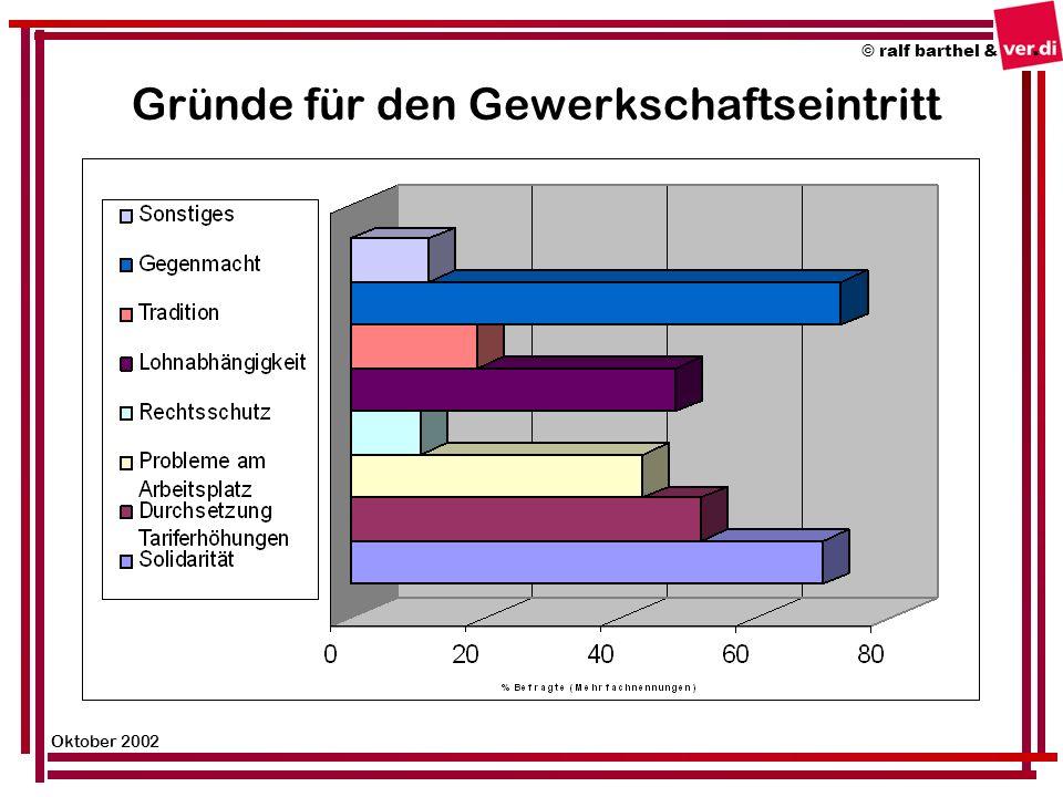 Gründe für den Gewerkschaftseintritt © ralf barthel & Oktober 2002