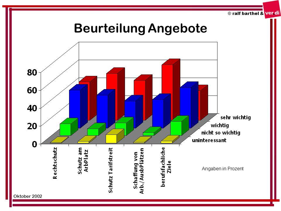 Gründe Beteiligung Aktionen © ralf barthel & Oktober 2002