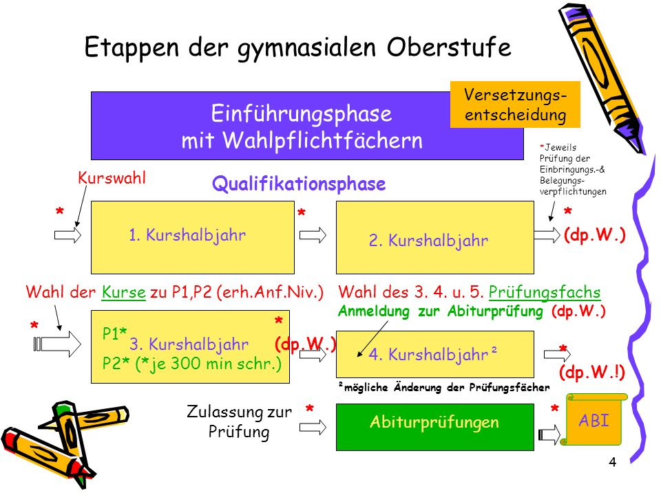 4 Etappen der gymnasialen Oberstufe Einführungsphase mit Wahlpflichtfächern Abiturprüfungen 1.