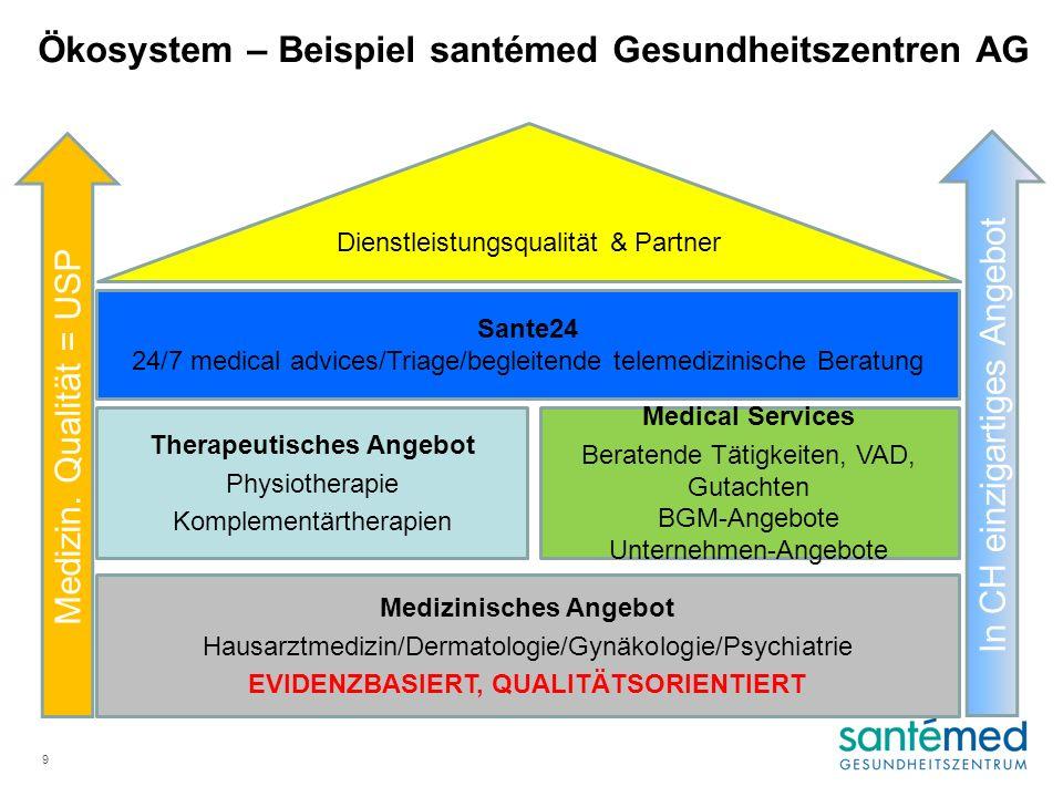 Medizinisches Angebot Hausarztmedizin/Dermatologie/Gynäkologie/Psychiatrie EVIDENZBASIERT, QUALITÄTSORIENTIERT Therapeutisches Angebot Physiotherapie