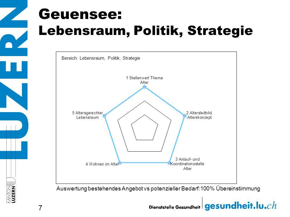 Geuensee: Lebensraum, Politik, Strategie 7 Auswertung bestehendes Angebot vs potenzieller Bedarf:100% Übereinstimmung