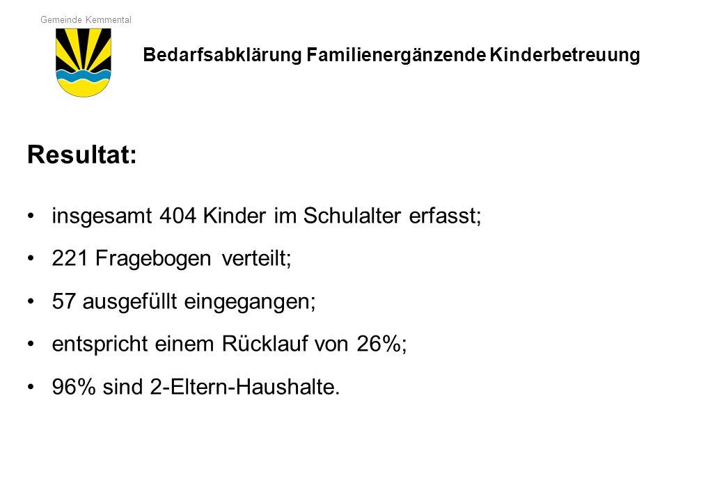 Gemeinde Kemmental Resultat: insgesamt 404 Kinder im Schulalter erfasst; 221 Fragebogen verteilt; 57 ausgefüllt eingegangen; entspricht einem Rücklauf