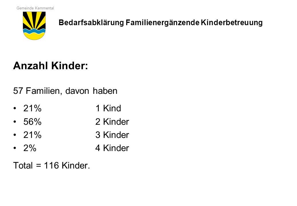 Gemeinde Kemmental Anzahl Kinder: 57 Familien, davon haben 21% 1 Kind 56% 2 Kinder 21% 3 Kinder 2% 4 Kinder Total = 116 Kinder. Bedarfsabklärung Famil
