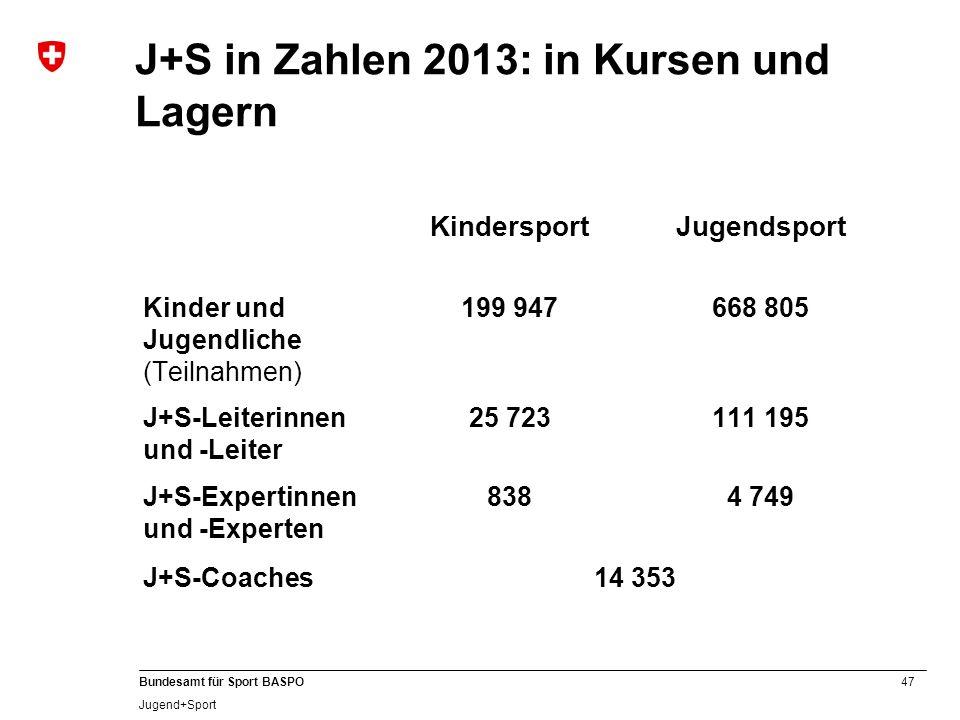 47 Bundesamt für Sport BASPO Jugend+Sport J+S in Zahlen 2013: in Kursen und Lagern KindersportJugendsport Kinder und Jugendliche (Teilnahmen) 199 9476
