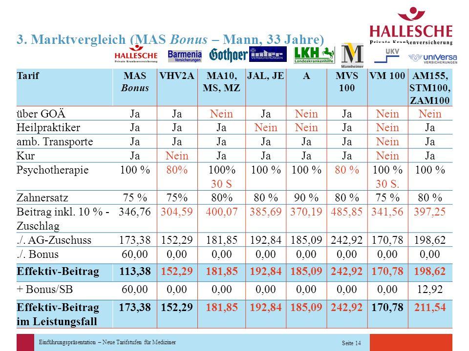 Einführungspräsentation – Neue Tarifstufen für Mediziner Seite 14 3. Marktvergleich (MAS Bonus – Mann, 33 Jahre) TarifMAS Bonus VHV2AMA10, MS, MZ JAL,