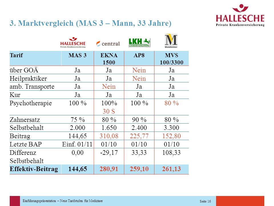Einführungspräsentation – Neue Tarifstufen für Mediziner Seite 16 3. Marktvergleich (MAS 3 – Mann, 33 Jahre) TarifMAS 3EKNA 1500 AP8MVS 100/3300 über