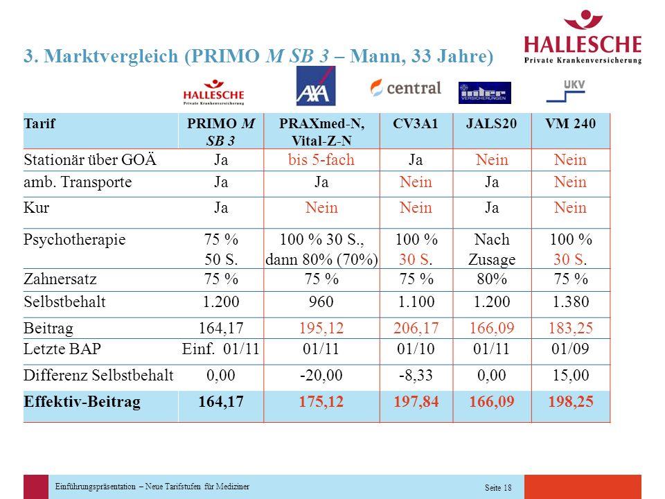 Einführungspräsentation – Neue Tarifstufen für Mediziner Seite 18 3. Marktvergleich (PRIMO M SB 3 – Mann, 33 Jahre) TarifPRIMO M SB 3 PRAXmed-N, Vital