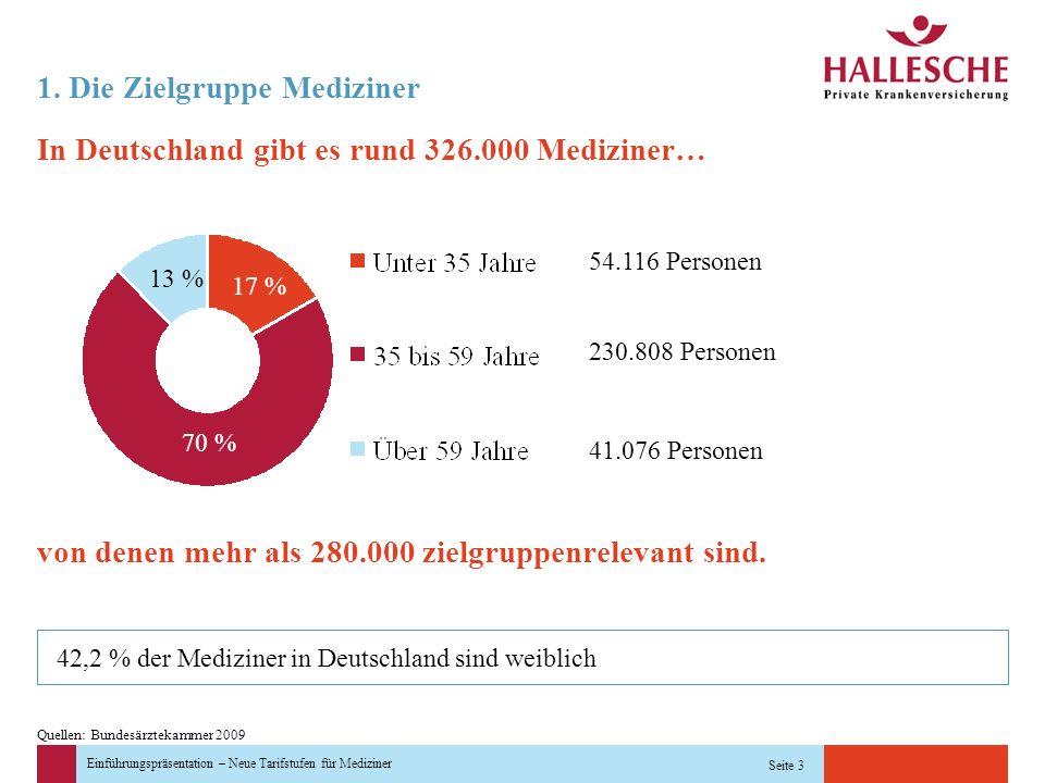 Einführungspräsentation – Neue Tarifstufen für Mediziner Seite 3 1. Die Zielgruppe Mediziner In Deutschland gibt es rund 326.000 Mediziner… von denen