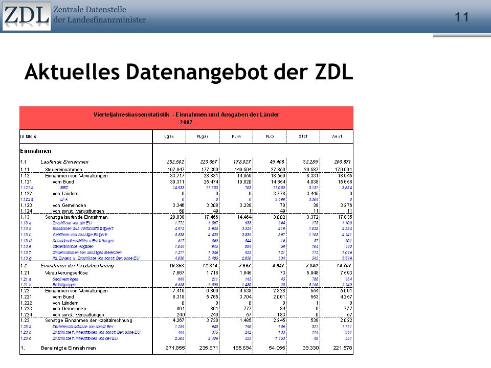 11 Aktuelles Datenangebot der ZDL